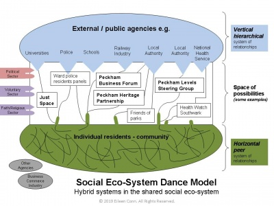 Social eco-system dance model Eileen Conn.jpg